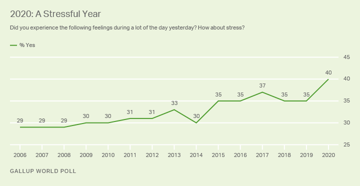 Graph of Gallup Global Stress Index