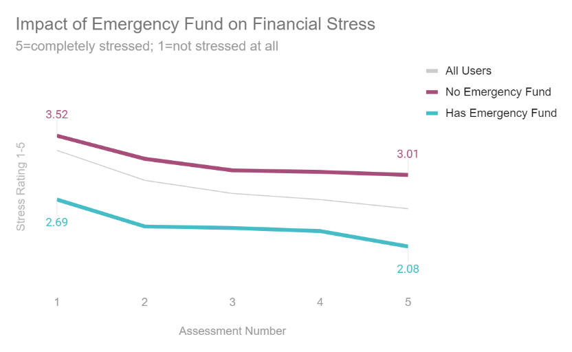 Impact of Emergency Savings on Student Financial Stress