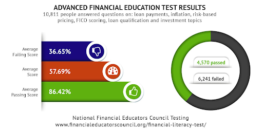 A graph showing the Advanced Financial Education test results