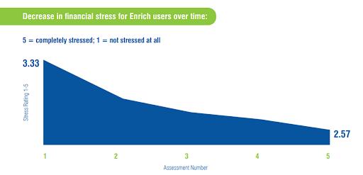 Financial wellness platform engagement correlates with lower employee financial stress