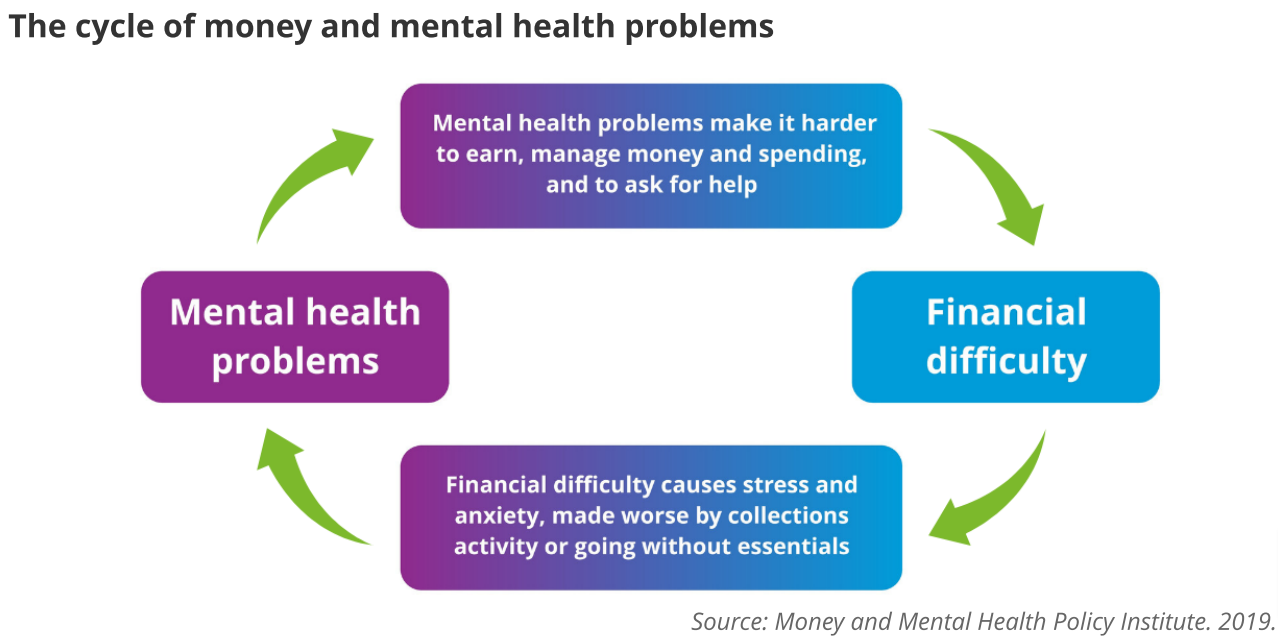 The relationship between financial wellness and mental health