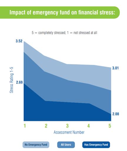Emergency savings fund correlates with lower employee financial stress