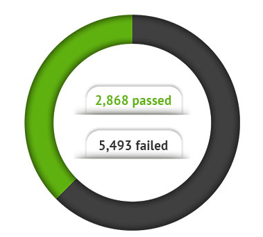An infographic showing the student loan test results